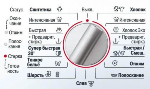 Pesukoneen kuvakkeet